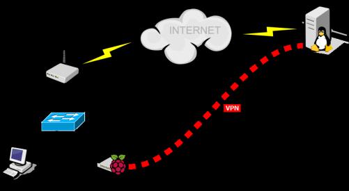 RaspberryPI VPN Gateway